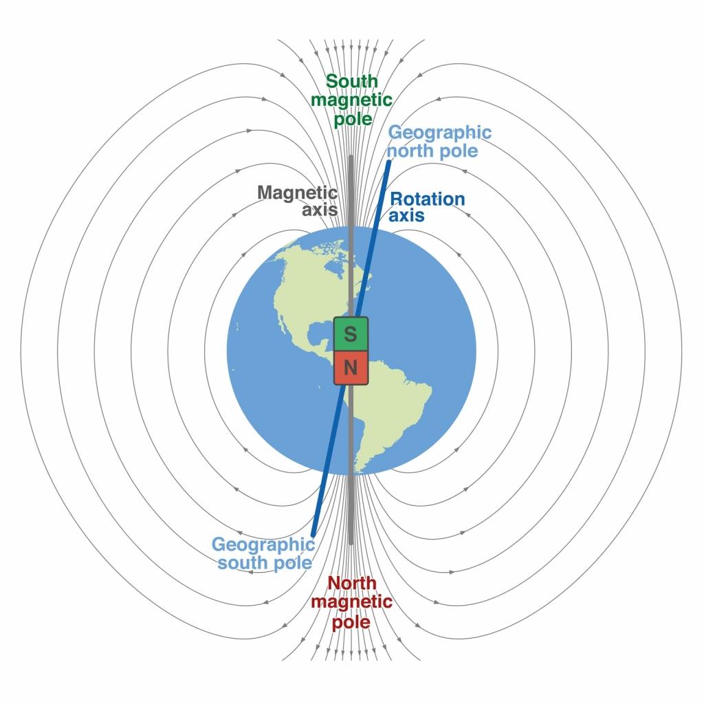 Geomagnetisches Feld Planet Erde