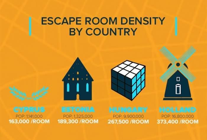 Statistiken über die Exit Rooms der Welt